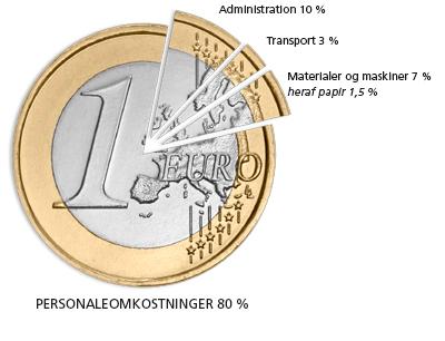 euro_DK